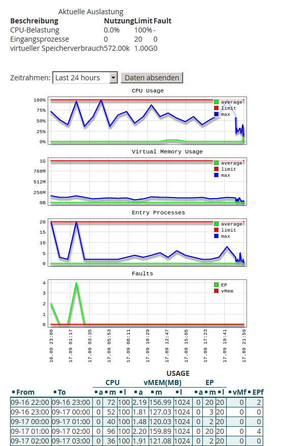 05-metriken-04-lve-statistik